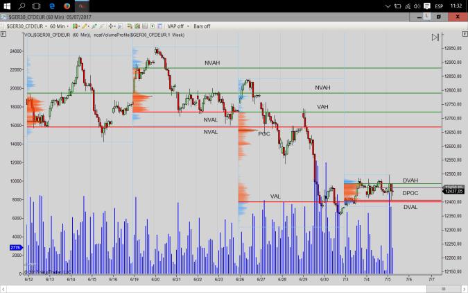 graf 60 min 05-07